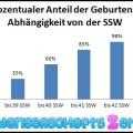 Geburtsrechner: Stichtag Berechnung & Statistik zur SSW