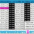 tabelle-ssw-10-gewichtszunahme-groesse