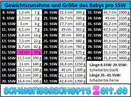 Tabelle SSW 15 Gewichtszunahme Größe