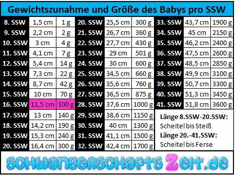 Tabelle: 16. SSW - Gewichtszunahme - Größe