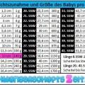 Tabelle SSW 17 Gewichtszunahme Größe