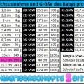 Tabelle SSW 18 Gewichtszunahme Grösse