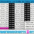 Tabelle SSW 20 Gewichtszunahme Größe