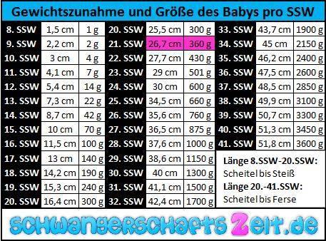 Tabelle SSW 21 Gewichtszunahme Größe
