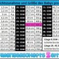 Tabelle - 25. SSW - Gewichtszunahme - Größe