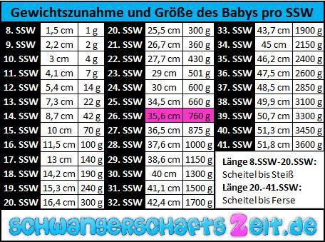 Tabelle SSW 26 Gewichtszunahme Größe