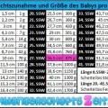 Tabelle - 27. SSW Gewichtszunahme - Größe