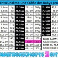 30. SSW – Bauch, Entwicklung & Gewichtszunahme