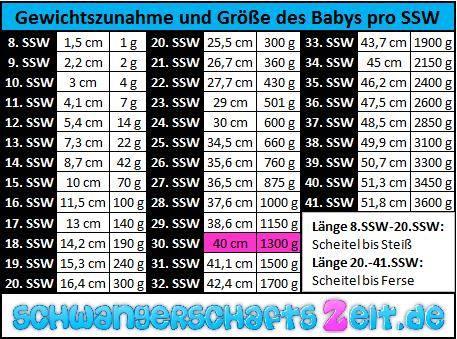 Tabelle - 30. SSW - Gewichtszunahme - Größe