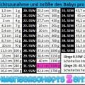 Tabelle - 31.SSW - Gewichtszunahme - Größe