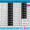 Tabelle - 34 SSW - Gewichtszunahme - Größe
