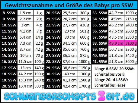 Tabelle 38. SSW Gewichtszunahme & Größe