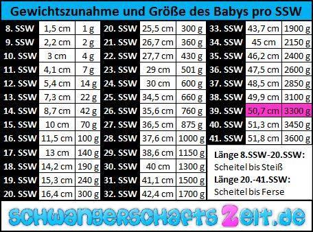 Tabelle - 39. SSW - Gewichtszunahme - Größe