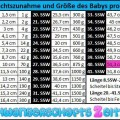 Tabelle - 40. SSW - Gewichtszunahme - Größe