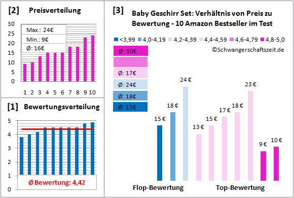 Baby Geschirr Set Test Bewertung
