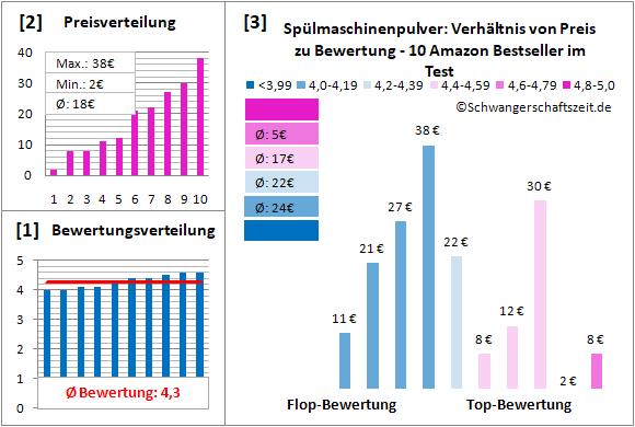Spülmaschinenpulver Test Bewertung