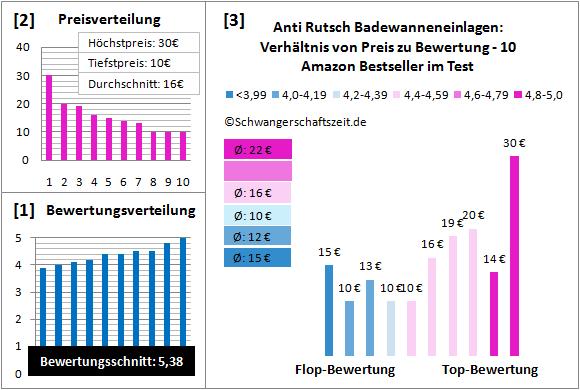 Anti-Rutsch Streifen Test Bewertung