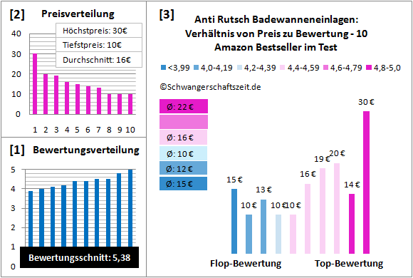 Anti Rutsch Badewanneneinlagen Test Bewertung