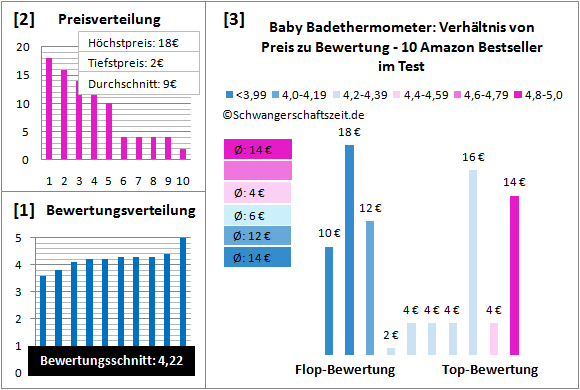 Baby Badethermometer Test Bewertung