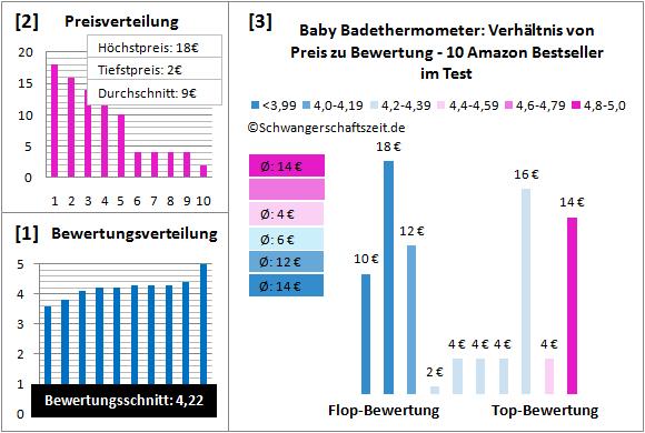 Baby Badethermometer Test Bewertung