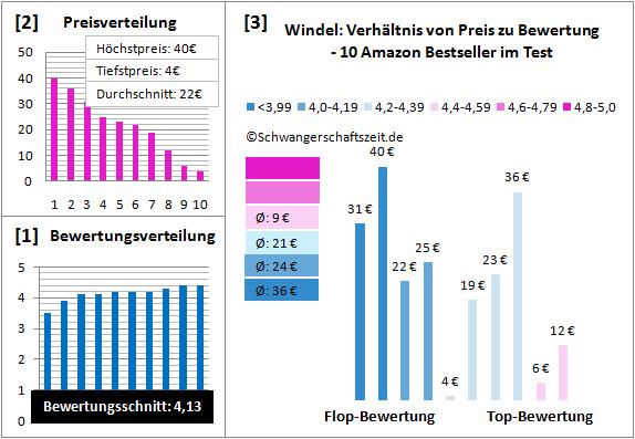 Windel Test Bewertung