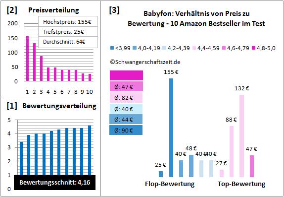 Babyfon Test Bewertung