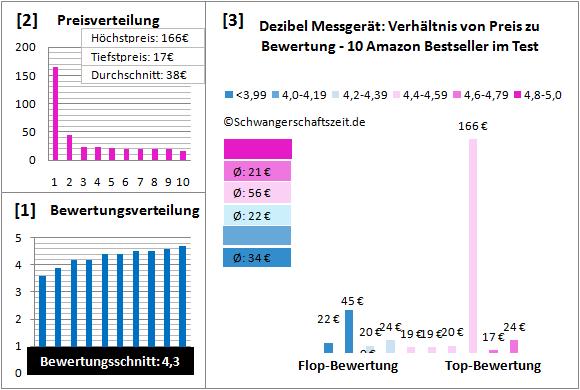 Dezibel Messgerät Test Bewertung