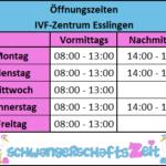 IVF Zentrum Esslingen – das kompetente Kinderwunschzentrum
