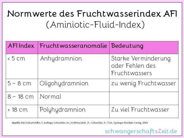 Fruchtwasser Normwerte Tabelle AFI Aminiotic Fluid Index Oligohydramnion